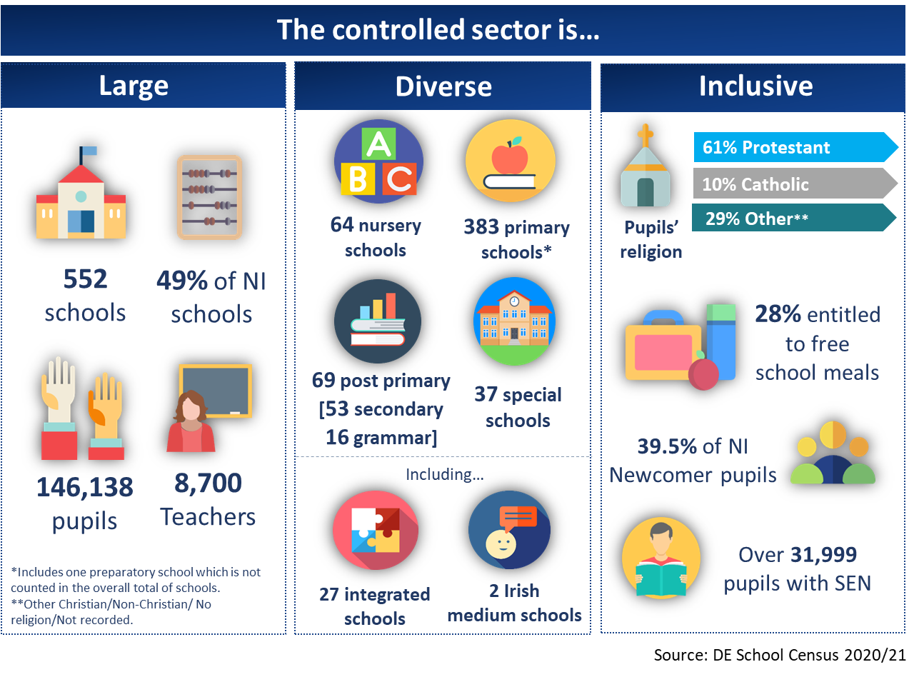 The controlled sector is infographic 2021