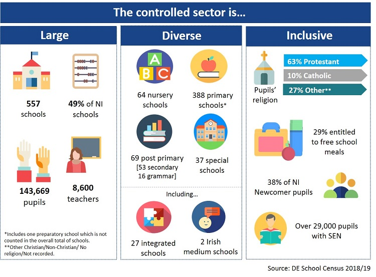 controlled sector infographic